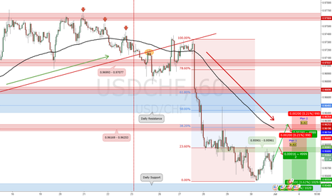 USDCHF: Potential Short Position for USD/CHF_Trade Plan 2017.06.30