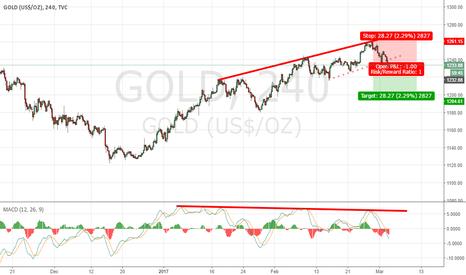GOLD: drivergence & breakout trendline