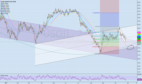 USOIL: USOIL Target for Bulls with supporting trendline and Fib Retrace