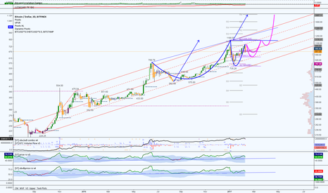 BTCUSD: longing this dip down to 850 levels. danger below.
