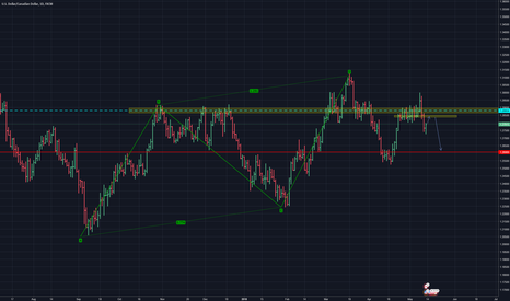 USDCAD: The beginning of downtrend