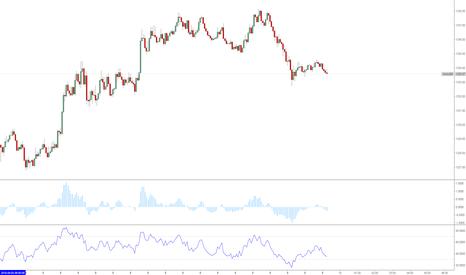 XAUUSD: ¿Cómo operar Oro con la NFP? Escenario no favorable para el USD