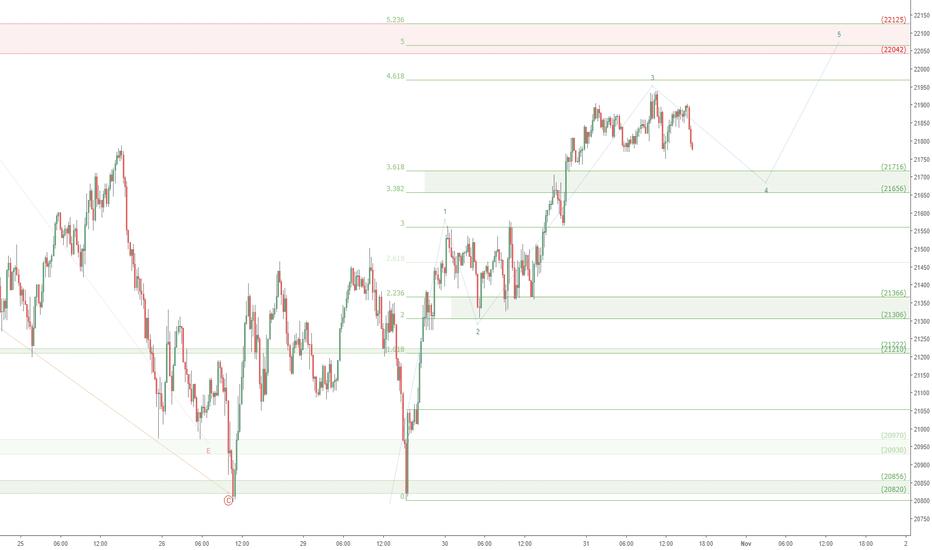 JPN225: Nikkei near term update: JPN225 small dip then more upside?