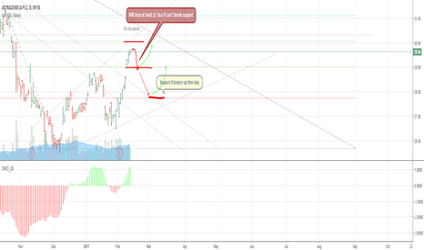 AZN: Astra Zeneca short term trade