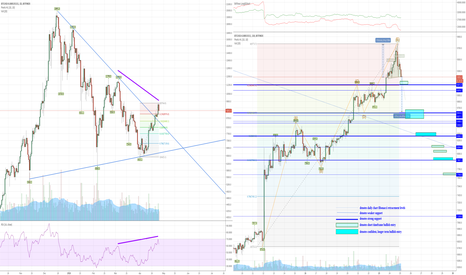 BTCUSD-0.00013511: BTC Daily Pullback off Strong Move