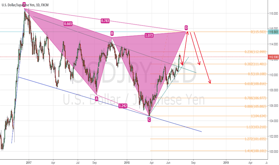 USDJPY: USDJPY - Possible Cypher Pattern