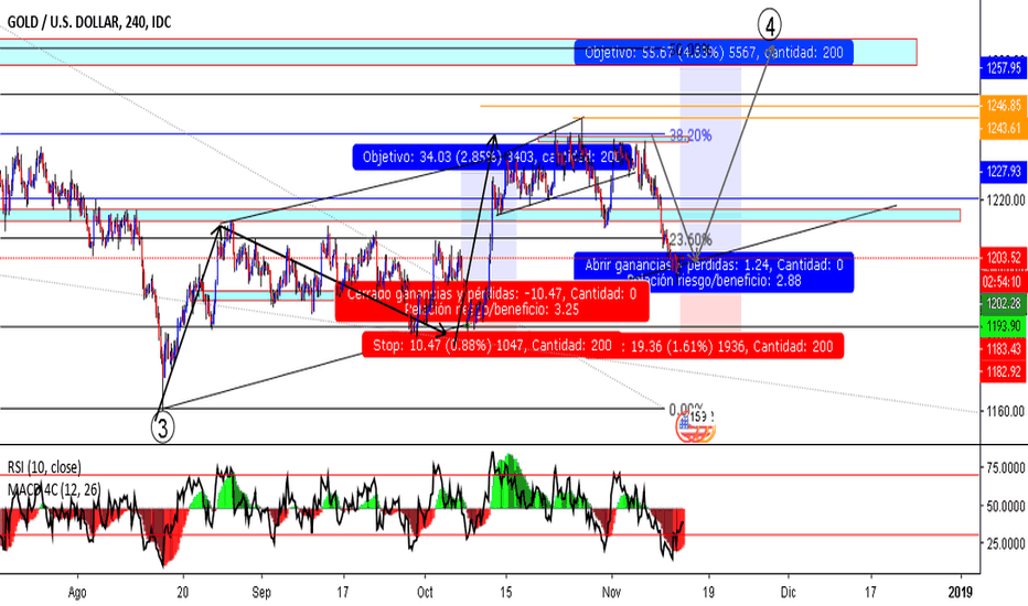XAUUSD: XAU/USD - COMPRA (BUY / LONG)