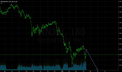 MXNJPY: To Breakout To The Downside
