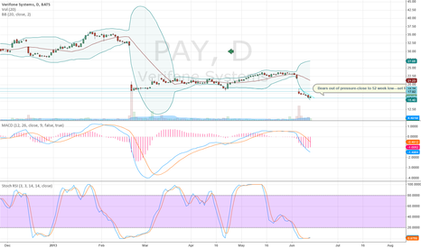 PAY: In for Bullish move