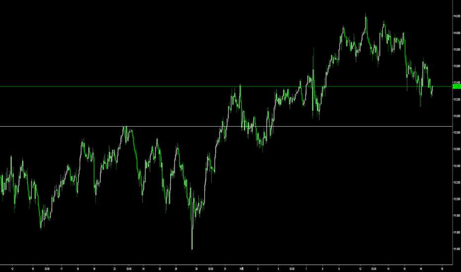 USDJPY: ドル円 直近はレンジ。長期足は上昇。