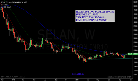 SELAN: SELAN EXPLORATION GOOD BUYING ZONE