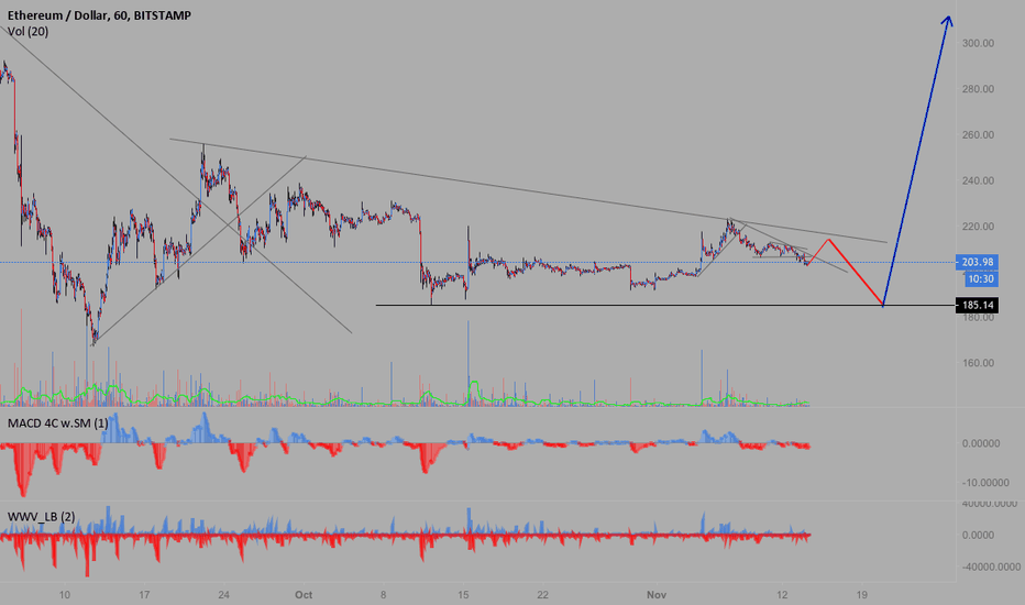 ETHUSD: More short term downside before up for ETH