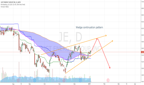 JE: JE forming Wedge continuation Pattern, should go down