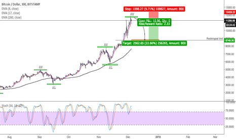BTCUSD: Easiest set up on BTCUSD