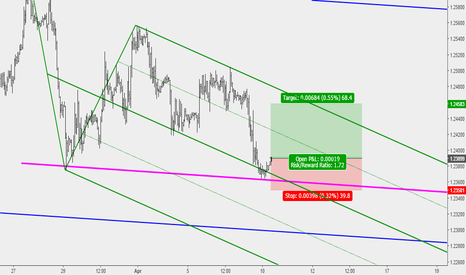 GBPUSD: GBPUSD Buy setup at support zone