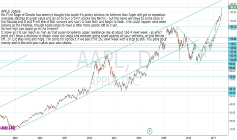 AAPL: Apple update: Short set-up from 163-4 if hit this week