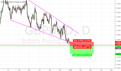 GBPUSD: GBP/USD Daily Channel Break