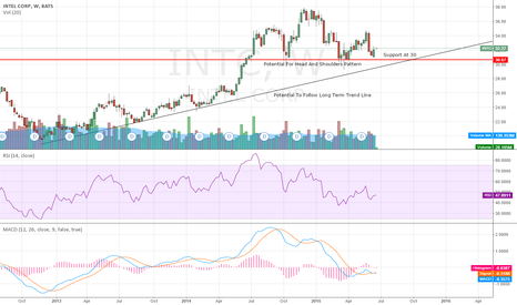 INTC: Trends And Support