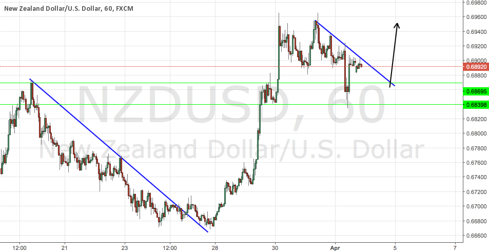 NZDUSD Potential Long Signal