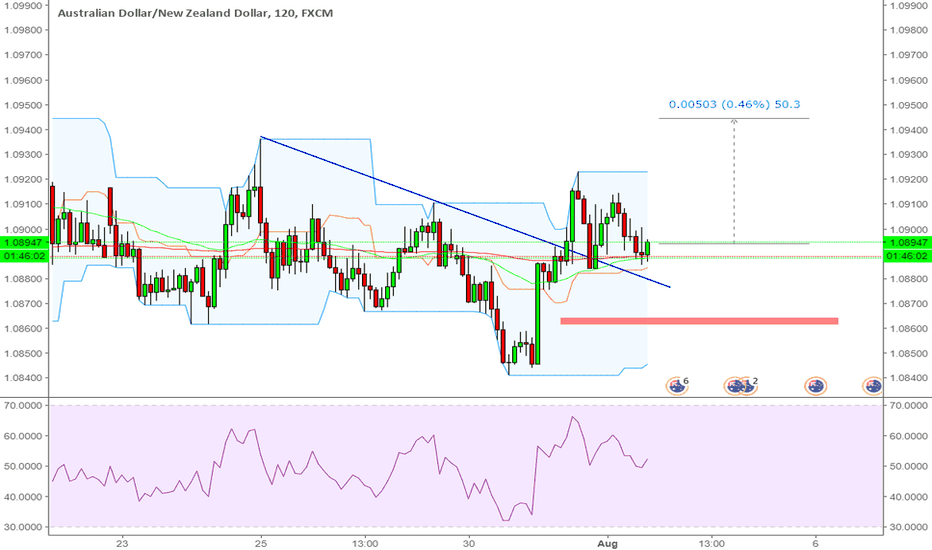 AUDNZD: AUDNZD Buy for 40+ pips
