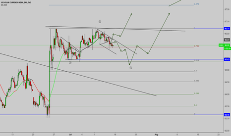 DXY: USDINDX