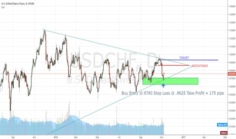 USDCHF: $$$ USDCHF $$$ Uptrend in Daily $$$$