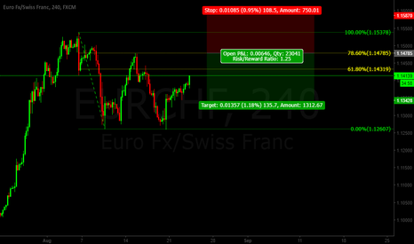 EURCHF: Eur/Chf Gartley Pattern SHORT
