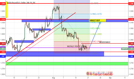 GBPUSD: CONTINUE BUY GU UNTIL HOT TARGET.