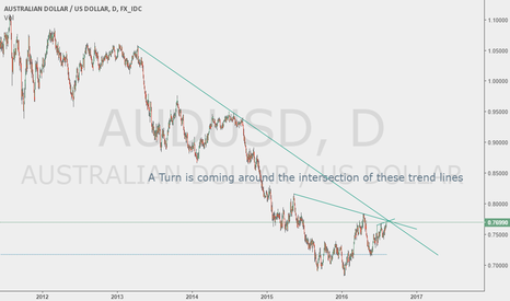 AUDUSD: AUD Short Set Up