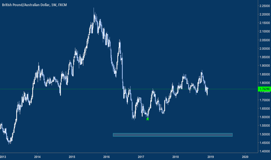 GBPAUD: looking to short this one