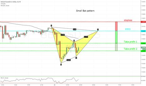 GBPUSD: Small bat pattern on the 15 min gbp/usd