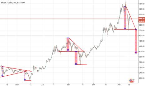 BTCUSD: Треугольные коррекции в BTCUSD