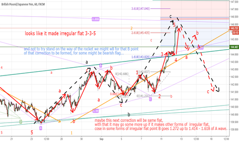 GBPJPY: update of the previous chart