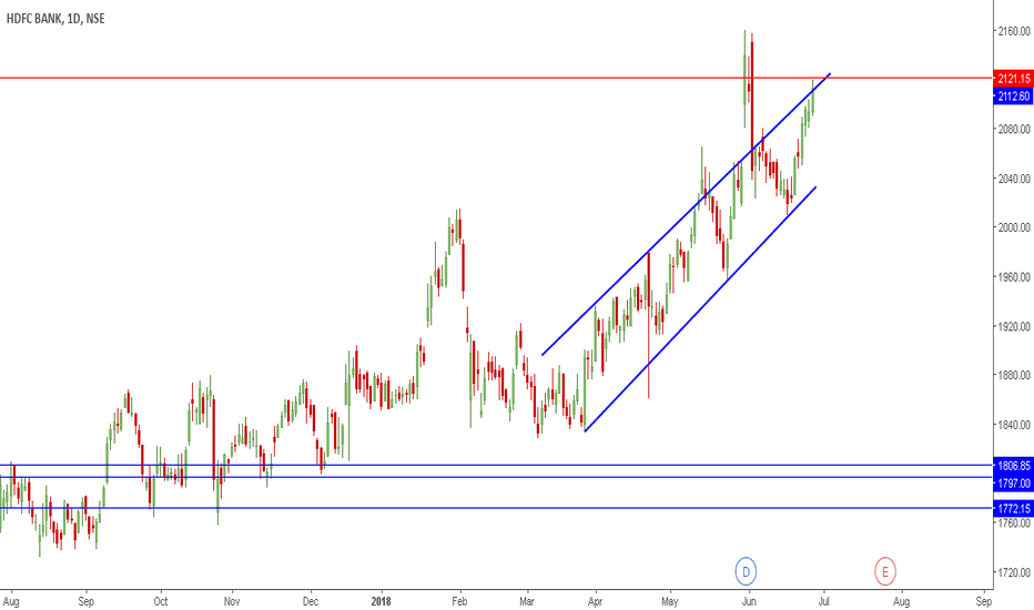 HDFCBANK: HDFCBANK | Level to Watch