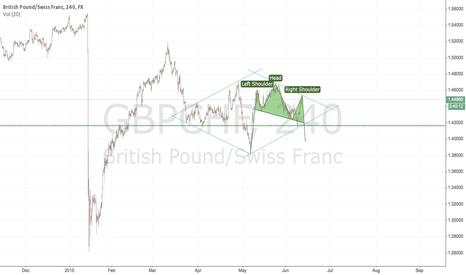 GBPCHF: Possible S-H-S forming, within a diamond formation