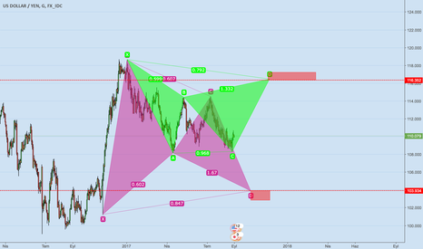 USDJPY: USD/JPY D1 Bearish-Bullish Harmonic Formation