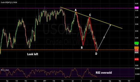 USOIL: oil bullish abcd