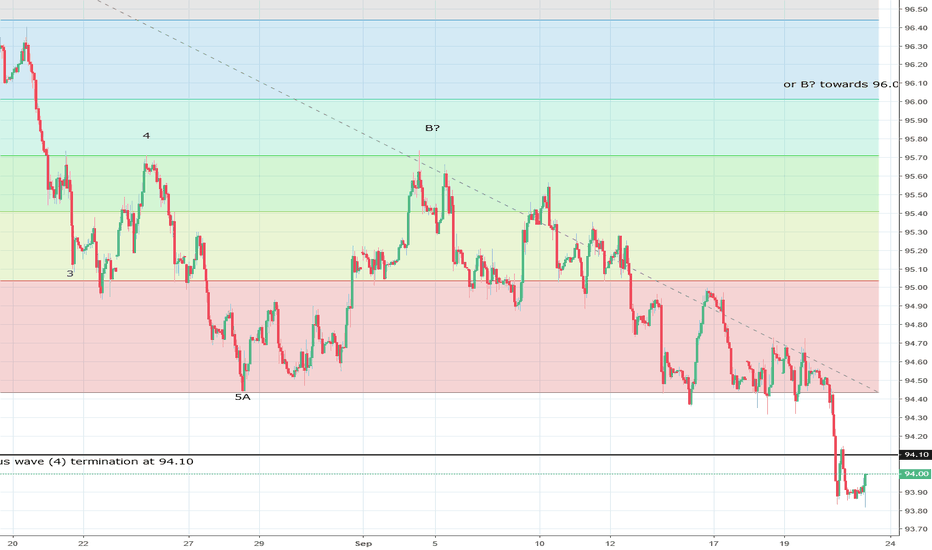 DXY: US Dollar Index at potential support around 93.70/94.00 ?