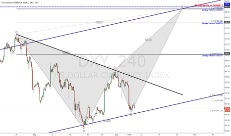 DXY: GARTLEY PATTERN USD