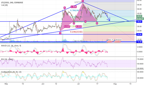 LTCUSD: LTC will continue its move downwards