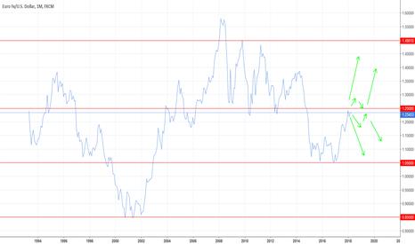 EURUSD: Line chart