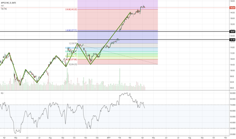 AAPL: Fibonacci APPL Extension/Retracement