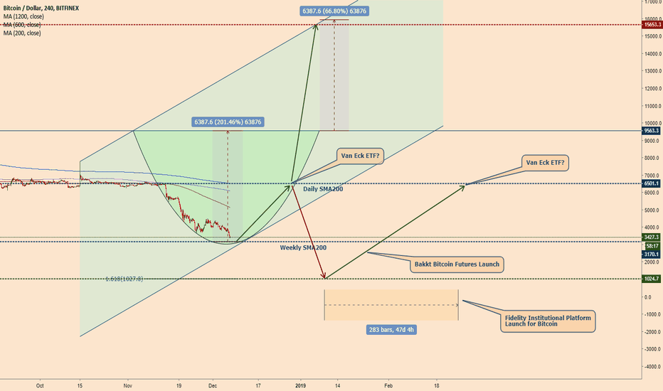 BTCUSD: Please Sir can I have some more?