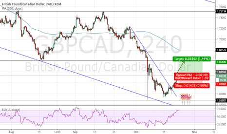 GBPCAD: Because this pair is again going to brake resistance
