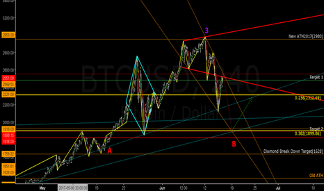 BTCUSD: BTC Targets for Weekend?