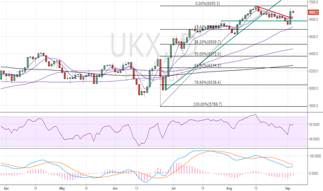 UKX: FTSE100 – No signs of bull market complacency