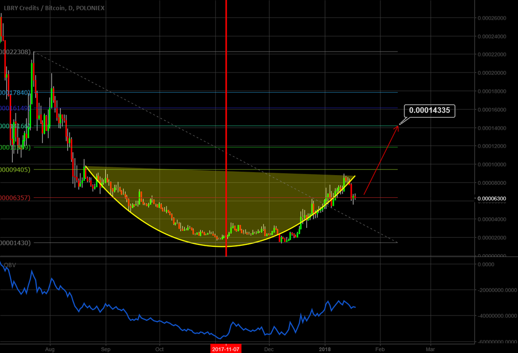 LBC Cup and Handle