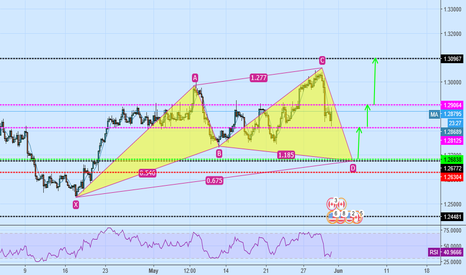 USDCAD: usd/cad buy cypher pattern