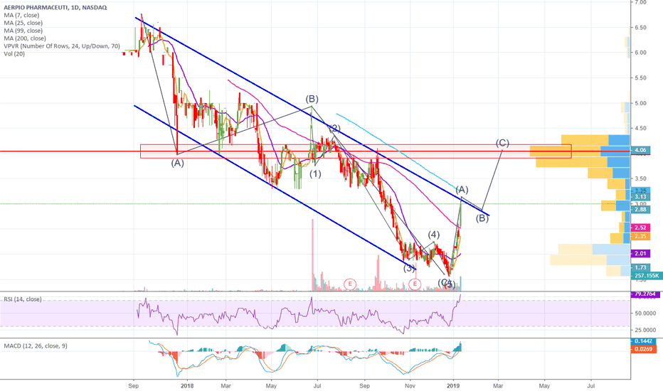 ARPO: APRO looks to break Falling Wedge; will go LONG on Confirmation!