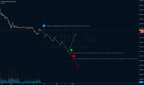 LTCBTC: LTC/BTC - Mid-term price decay